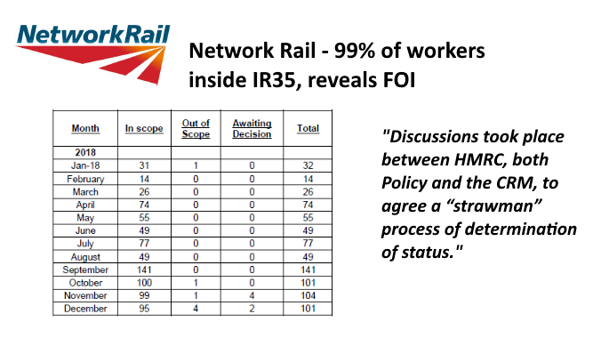 Unlawful Network Rail blanket approach finds 99% of workers