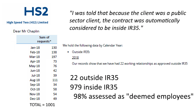 98% of HS2 contractors deemed 'inside IR35' as FOI suggests