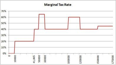 Marginal Versus Effective Tax Rates: How Much Do You Really Pay?
